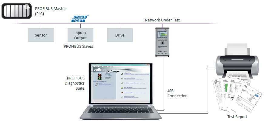 PROFIBUS Diagnostic Suite S/W